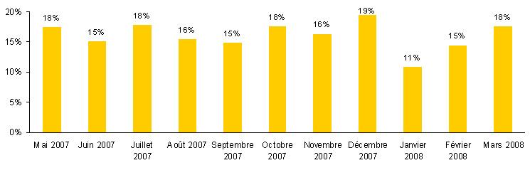 Indice québécois du commerce électronique de mars 2008
